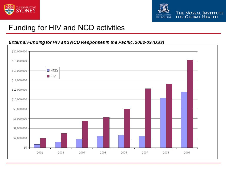 External Funding for HIV and NCD Responses in the Pacific, 2002-09 (US$) Funding for HIV and NCD activities
