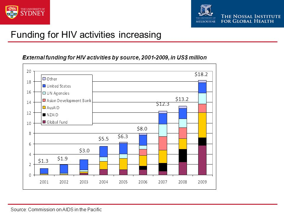 $1.3 $1.9 $3.0 $5.5 $6.3 $8.0 $12.3 $13.2 $18.2 External funding for HIV activities by source, 2001-2009, in US$ million Funding for HIV activities in