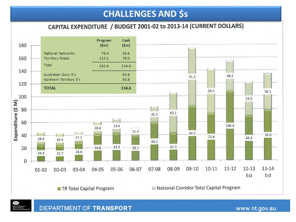 DEPARTMENT OF TRANSPORT www.nt.gov.au CHALLENGES AND $s Program ($m) Cash ($m) National Networks Territory Roads Total 79.4 113.1 56.6 78.0 192.6134.6