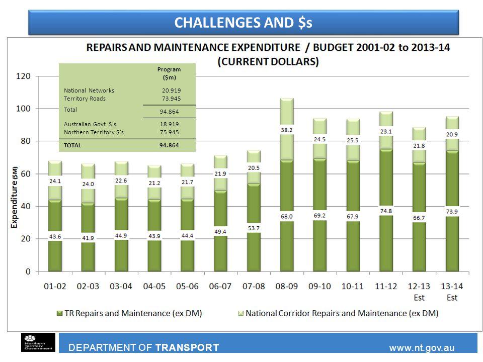 DEPARTMENT OF TRANSPORT www.nt.gov.au Program ($m) National Networks Territory Roads Total 20.919 73.945 94.864 Australian Govt $'s Northern Territory