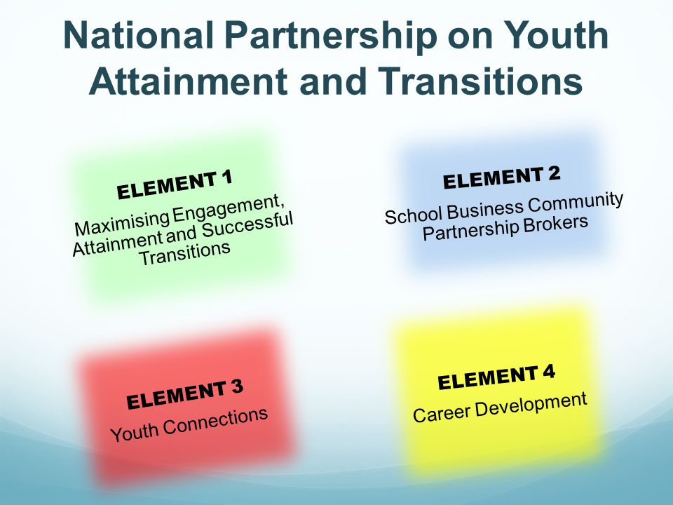 National Partnership on Youth Attainment and Transitions ELEMENT 4 Career Development ELEMENT 1 Maximising Engagement, Attainment and Successful Transitions ELEMENT 2 School Business Community Partnership Brokers ELEMENT 3 Youth Connections