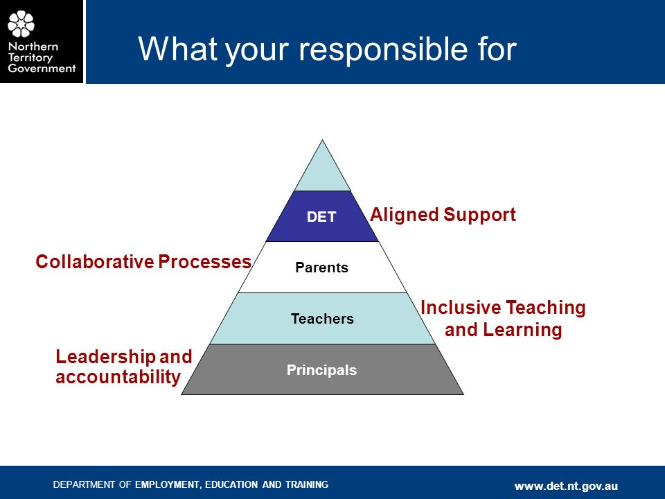 DEPARTMENT OF EMPLOYMENT, EDUCATION AND TRAINING www.det.nt.gov.au Principals Teachers Parents DET What your responsible for Leadership and accountabi