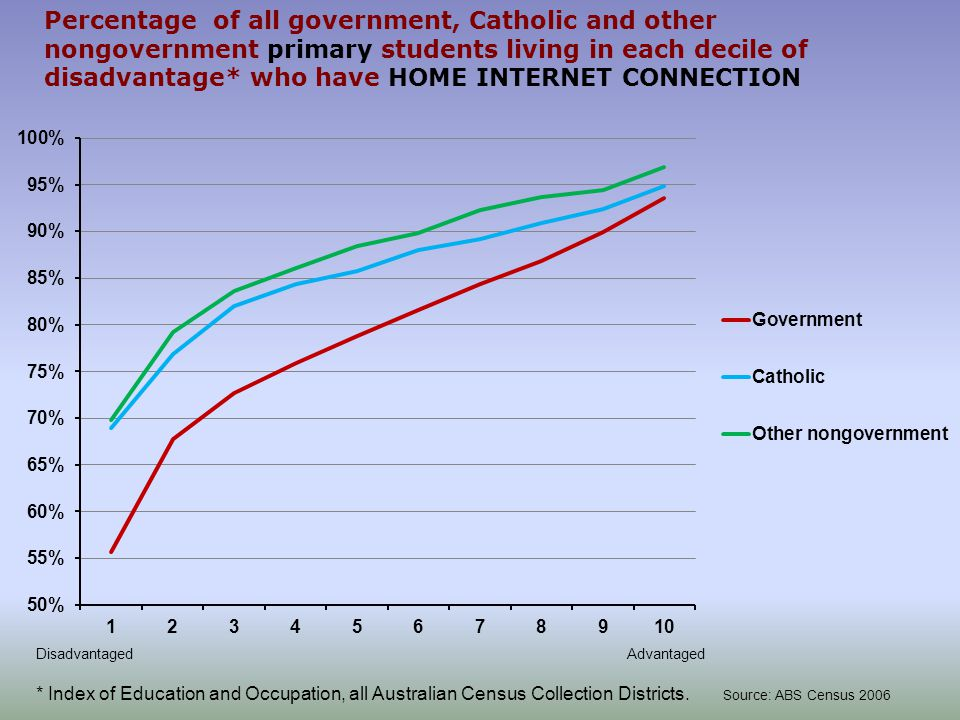 Percentage of all government, Catholic and other nongovernment primary students living in each decile of disadvantage* who have HOME INTERNET CONNECTI