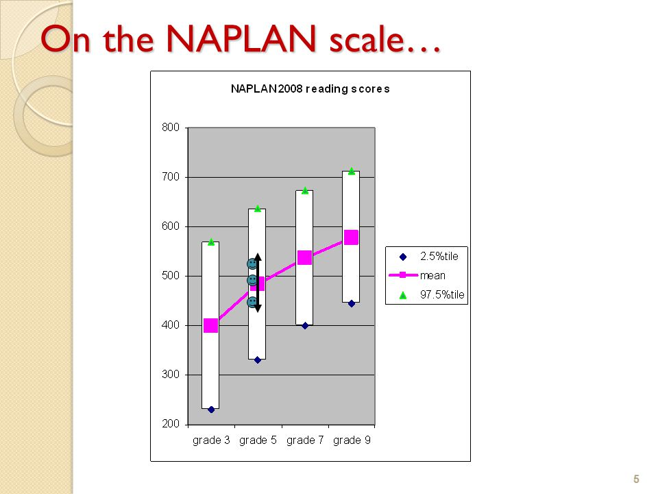 5 On the NAPLAN scale… 5