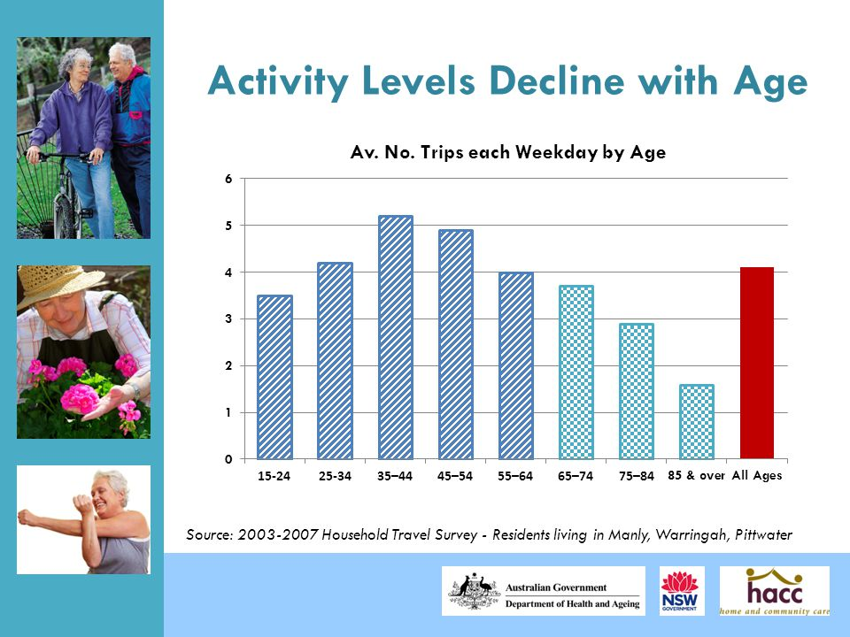 Activity Levels Decline with Age Source: Household Travel Survey - Residents living in Manly, Warringah, Pittwater