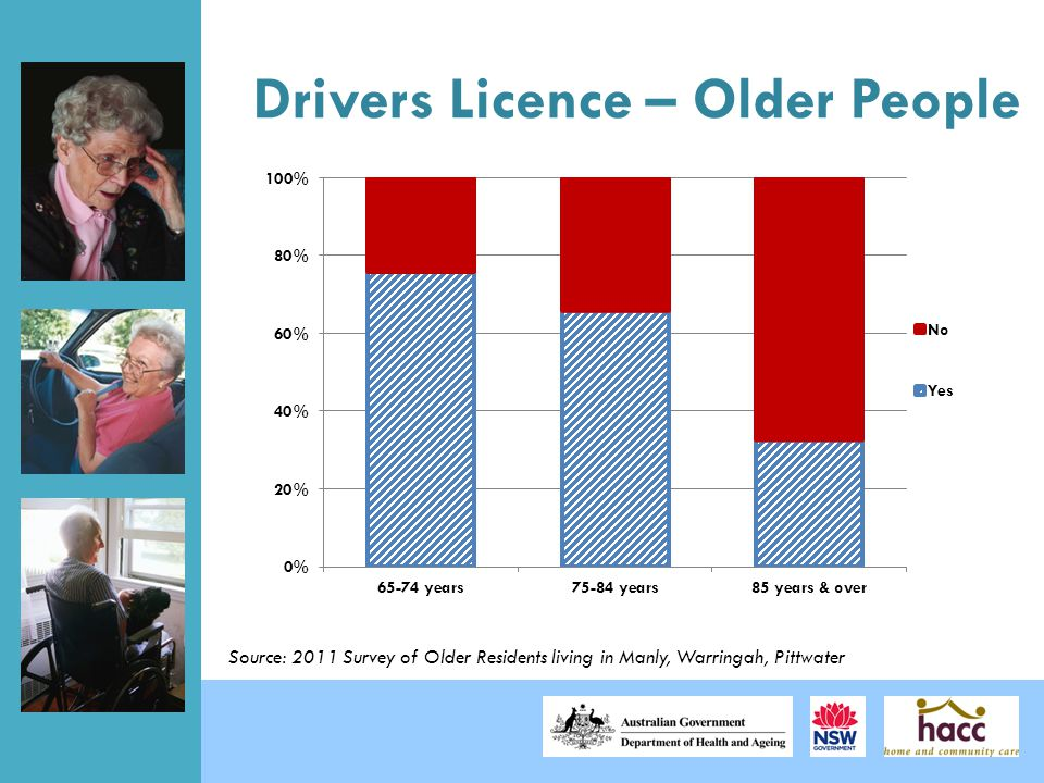 Drivers Licence – Older People Source: 2011 Survey of Older Residents living in Manly, Warringah, Pittwater