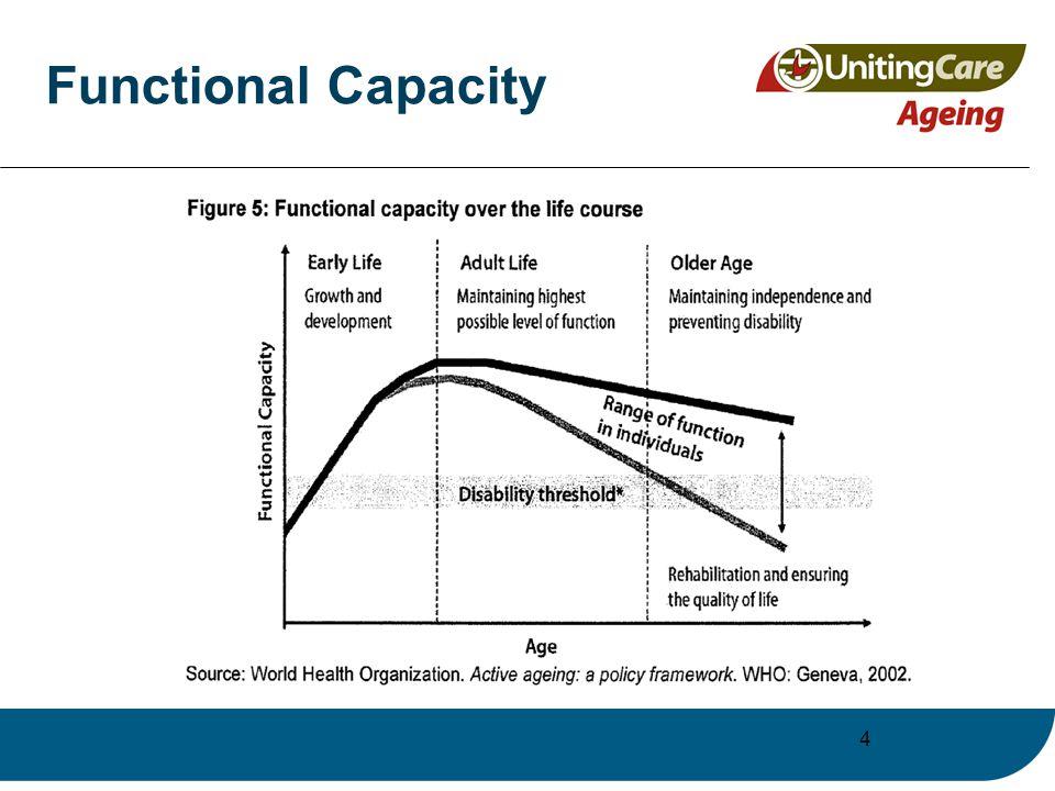 4 Functional Capacity
