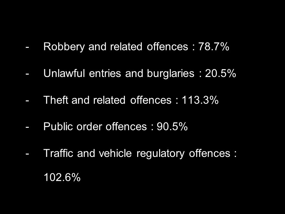 -Robbery and related offences : 78.7% -Unlawful entries and burglaries : 20.5% -Theft and related offences : 113.3% -Public order offences : 90.5% -Traffic and vehicle regulatory offences : 102.6%