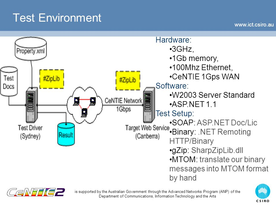 www.ict.csiro.au is supported by the Australian Government through the Advanced Networks Program (ANP) of the Department of Communications, Information Technology and the Arts Related Work  Cokus & Winkowski (2002)  Emphasised on Wireless Application: WBXML, MPEG-7 & ASN.1 PER  Cai et.