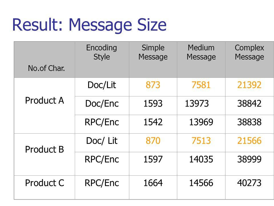 Encoding Style Simple Message Medium Message Complex Message Product A Doc/Lit873758121392 Doc/Enc15931397338842 RPC/Enc15421396938838 Product B Doc/ Lit870751321566 RPC/Enc15971403538999 Product CRPC/Enc16641456640273 No.of Char.