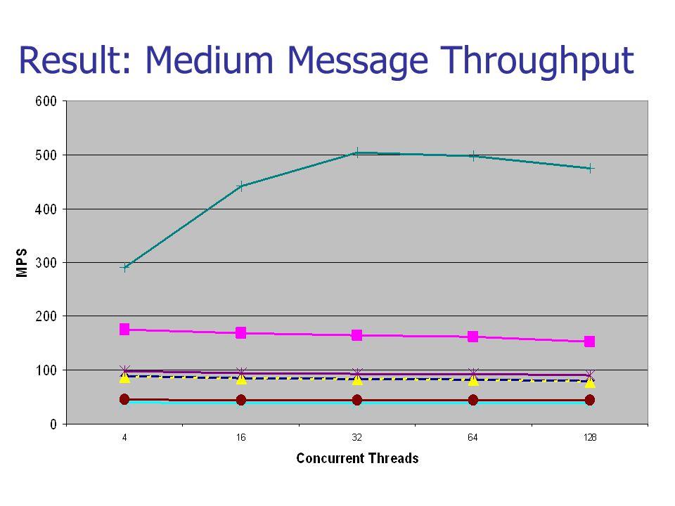 Result: Medium Message Throughput