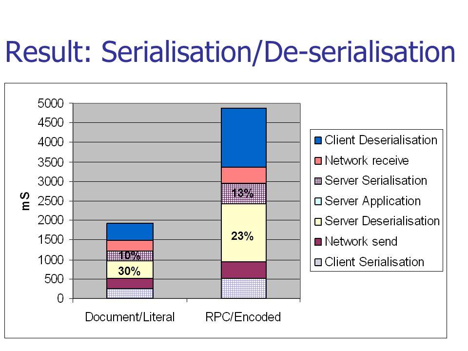 Result: Serialisation/De-serialisation 23% 13% 30% 10%