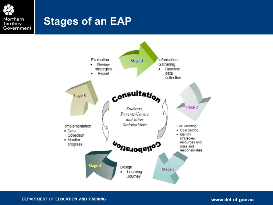 DEPARTMENT OF EDUCATION AND TRAINING www.det.nt.gov.au Stages of an EAP Stage 1 Stage 2 Stage 3 Stage 4 Stage 5