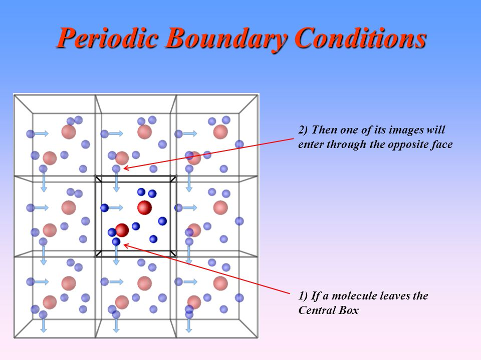 Periodic Boundary Conditions 1) If a molecule leaves the Central Box 2) Then one of its images will enter through the opposite face