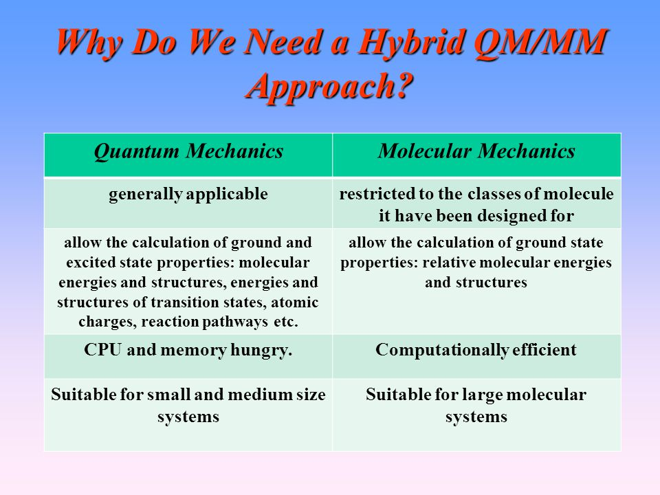 Why Do We Need a Hybrid QM/MM Approach.