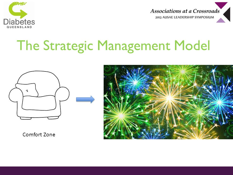 The Strategic Management Model Where the magic happens Comfort Zone