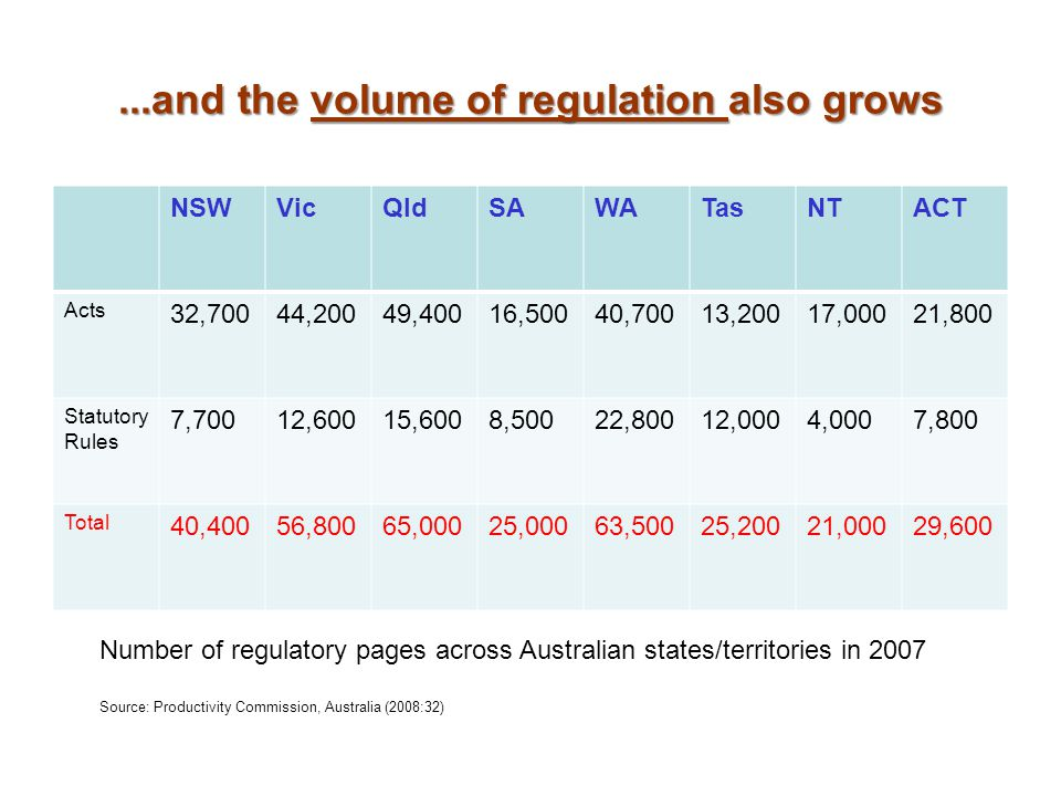 ...and the volume of regulation also grows NSWVicQldSAWATasNTACT Acts 32,70044,20049,40016,50040,70013,20017,00021,800 Statutory Rules 7,70012,60015,6008,50022,80012,0004,0007,800 Total 40,40056,80065,00025,00063,50025,20021,00029,600 Number of regulatory pages across Australian states/territories in 2007 Source: Productivity Commission, Australia (2008:32)