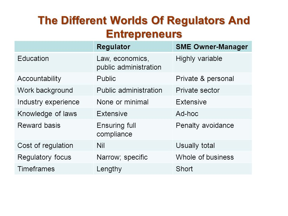 The Different Worlds Of Regulators And Entrepreneurs RegulatorSME Owner-Manager EducationLaw, economics, public administration Highly variable AccountabilityPublicPrivate & personal Work backgroundPublic administrationPrivate sector Industry experienceNone or minimalExtensive Knowledge of lawsExtensiveAd-hoc Reward basisEnsuring full compliance Penalty avoidance Cost of regulationNilUsually total Regulatory focusNarrow; specificWhole of business TimeframesLengthyShort