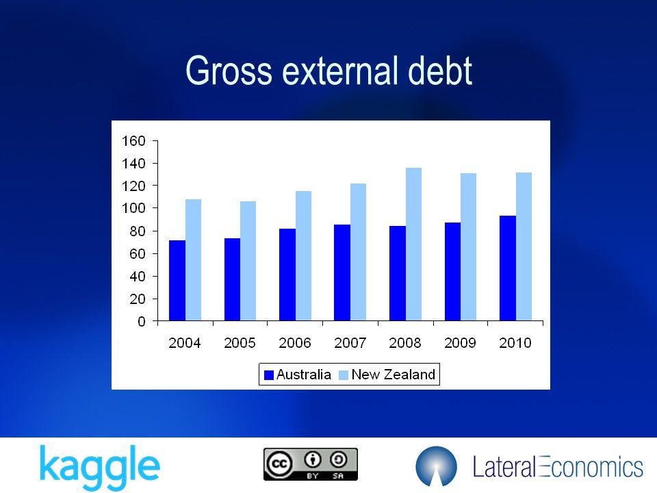 Gross external debt