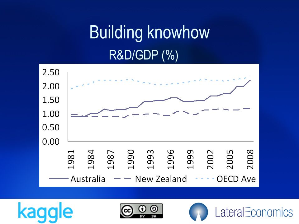 Building knowhow R&D/GDP (%)