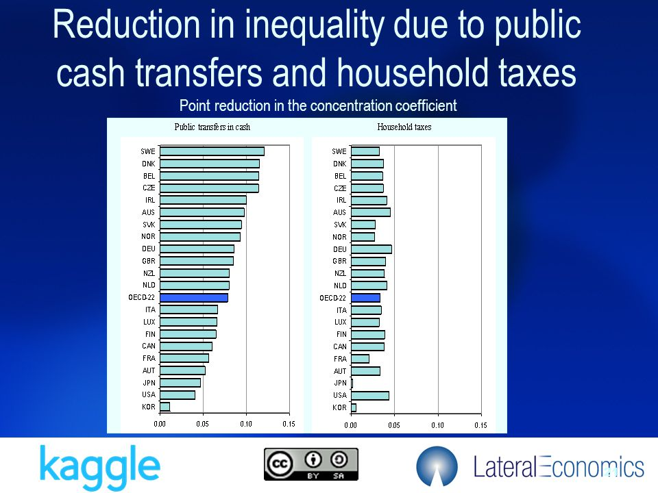 21 Reduction in inequality due to public cash transfers and household taxes Point reduction in the concentration coefficient