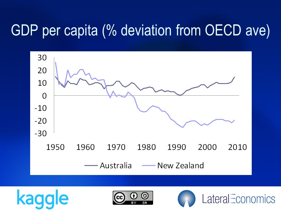 GDP per capita (% deviation from OECD ave)