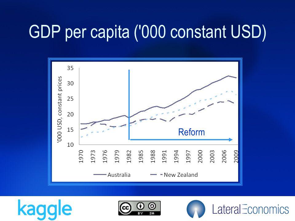 GDP per capita ( 000 constant USD) Reform