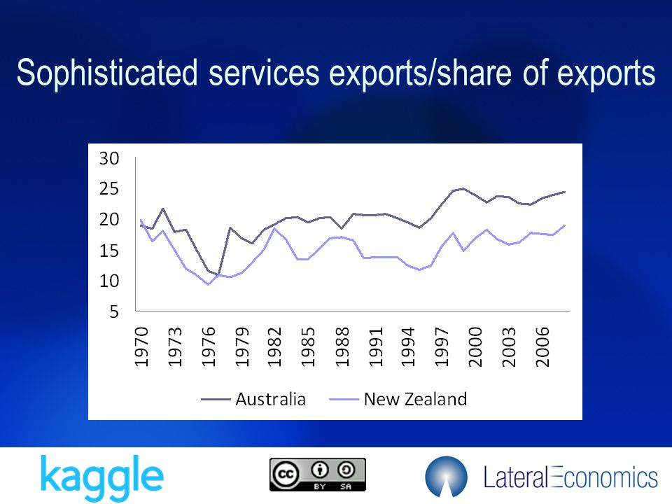 Sophisticated services exports/share of exports