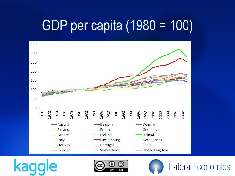 GDP per capita (1980 = 100)