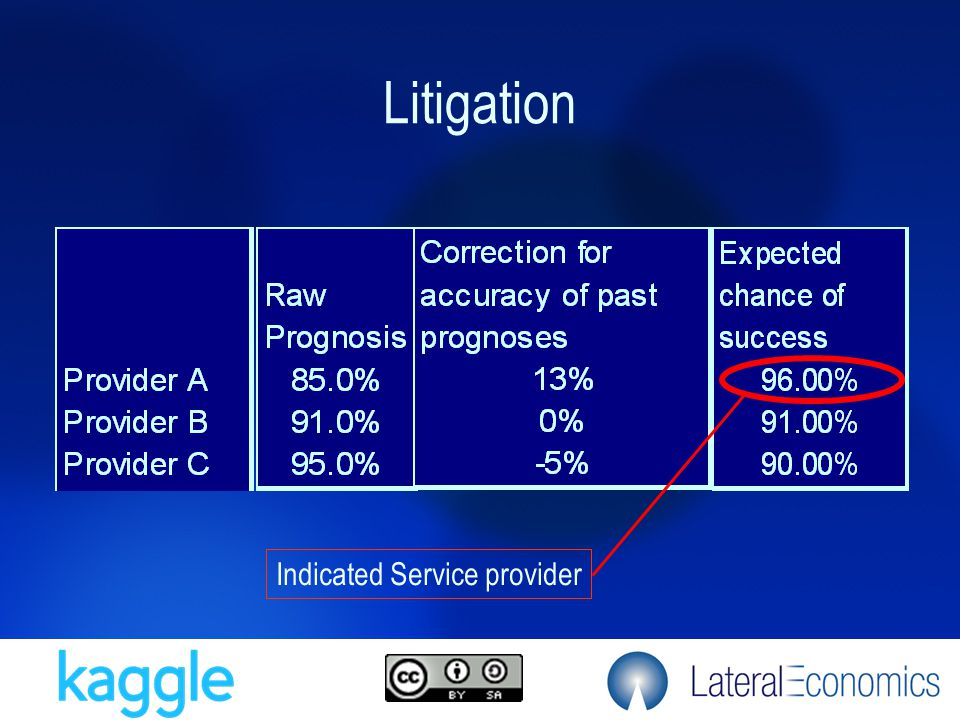 Litigation Indicated Service provider