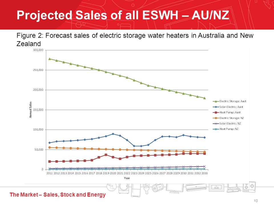 The Market – Sales, Stock and Energy Projected Sales of all ESWH – AU/NZ Figure 2: Forecast sales of electric storage water heaters in Australia and New Zealand 13