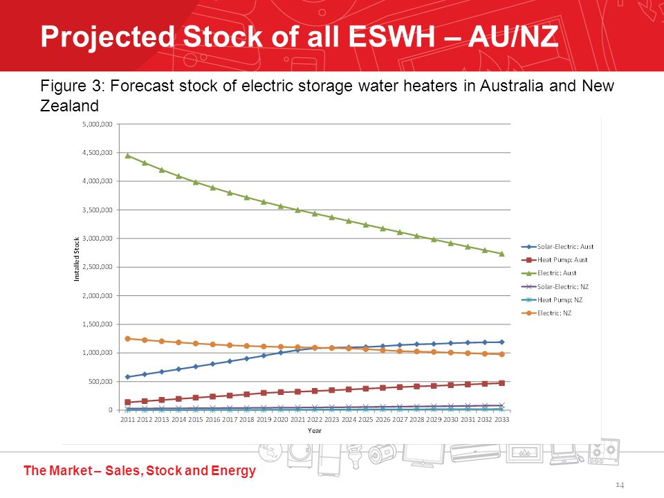 The Market – Sales, Stock and Energy Projected Stock of all ESWH – AU/NZ Figure 3: Forecast stock of electric storage water heaters in Australia and New Zealand 14