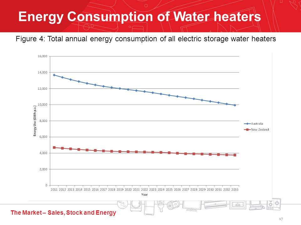 The Market – Sales, Stock and Energy Energy Consumption of Water heaters Figure 4: Total annual energy consumption of all electric storage water heaters 17