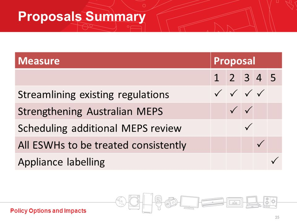 MeasureProposal 12345 Streamlining existing regulations  Strengthening Australian MEPS  Scheduling additional MEPS review  All ESWHs to be treated consistently  Appliance labelling  Policy Options and Impacts Proposals Summary 35