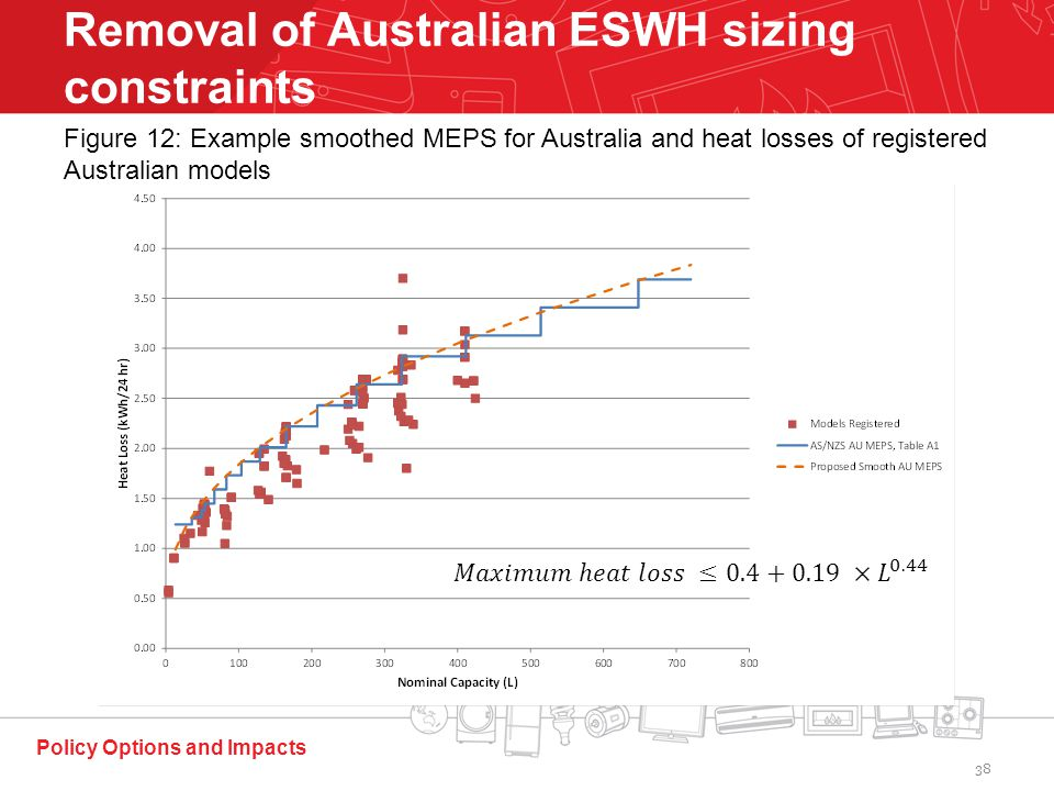 Policy Options and Impacts Removal of Australian ESWH sizing constraints Figure 12: Example smoothed MEPS for Australia and heat losses of registered Australian models 38