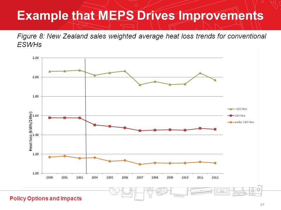 Policy Options and Impacts Example that MEPS Drives Improvements Figure 8: New Zealand sales weighted average heat loss trends for conventional ESWHs 42