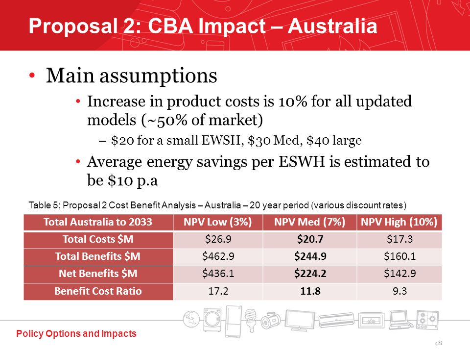 Main assumptions Increase in product costs is 10% for all updated models (~50% of market) – $20 for a small EWSH, $30 Med, $40 large Average energy savings per ESWH is estimated to be $10 p.a Policy Options and Impacts Proposal 2: CBA Impact – Australia Total Australia to 2033NPV Low (3%)NPV Med (7%)NPV High (10%) Total Costs $M$26.9$20.7$17.3 Total Benefits $M$462.9$244.9$160.1 Net Benefits $M$436.1$224.2$142.9 Benefit Cost Ratio Table 5: Proposal 2 Cost Benefit Analysis – Australia – 20 year period (various discount rates) 48