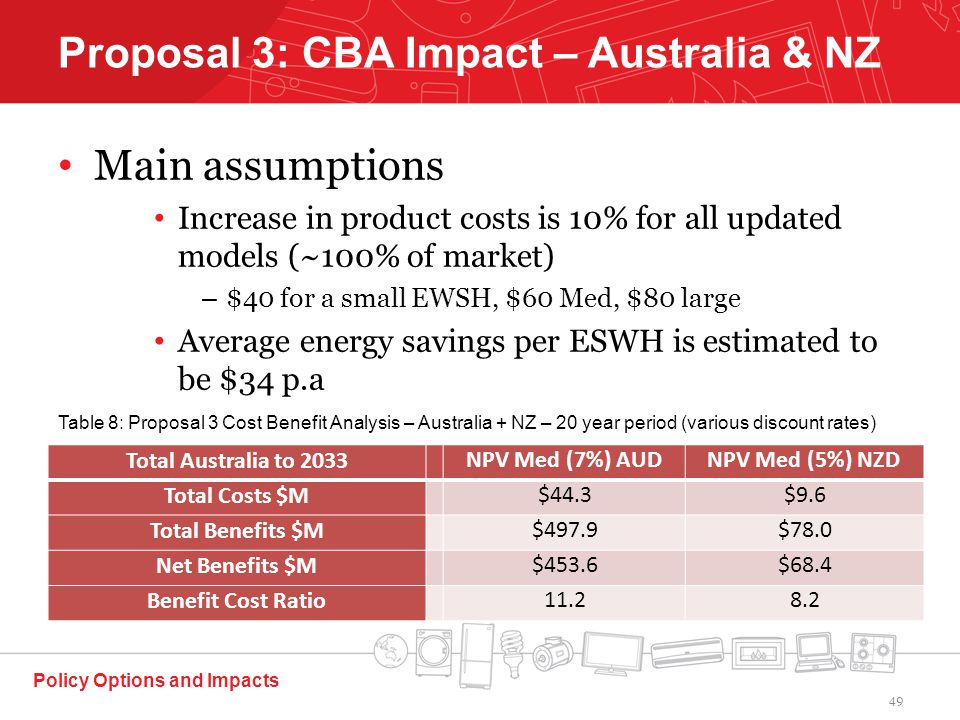 Main assumptions Increase in product costs is 10% for all updated models (~100% of market) – $40 for a small EWSH, $60 Med, $80 large Average energy savings per ESWH is estimated to be $34 p.a Policy Options and Impacts Proposal 3: CBA Impact – Australia & NZ Total Australia to 2033NPV Med (7%) AUDNPV Med (5%) NZD Total Costs $M$44.3$9.6 Total Benefits $M$497.9$78.0 Net Benefits $M$453.6$68.4 Benefit Cost Ratio11.28.2 Table 8: Proposal 3 Cost Benefit Analysis – Australia + NZ – 20 year period (various discount rates) 49
