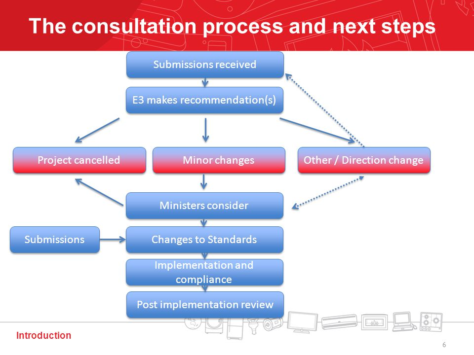 Introduction The consultation process and next steps Submissions received E3 makes recommendation(s) Ministers consider Changes to Standards Implementation and compliance Post implementation review Project cancelled Minor changes Other / Direction change Submissions 6