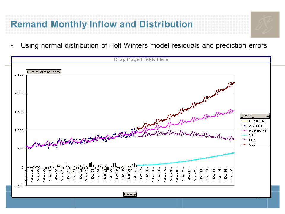 14 Remand Monthly Inflow and Distribution Using normal distribution of Holt-Winters model residuals and prediction errors