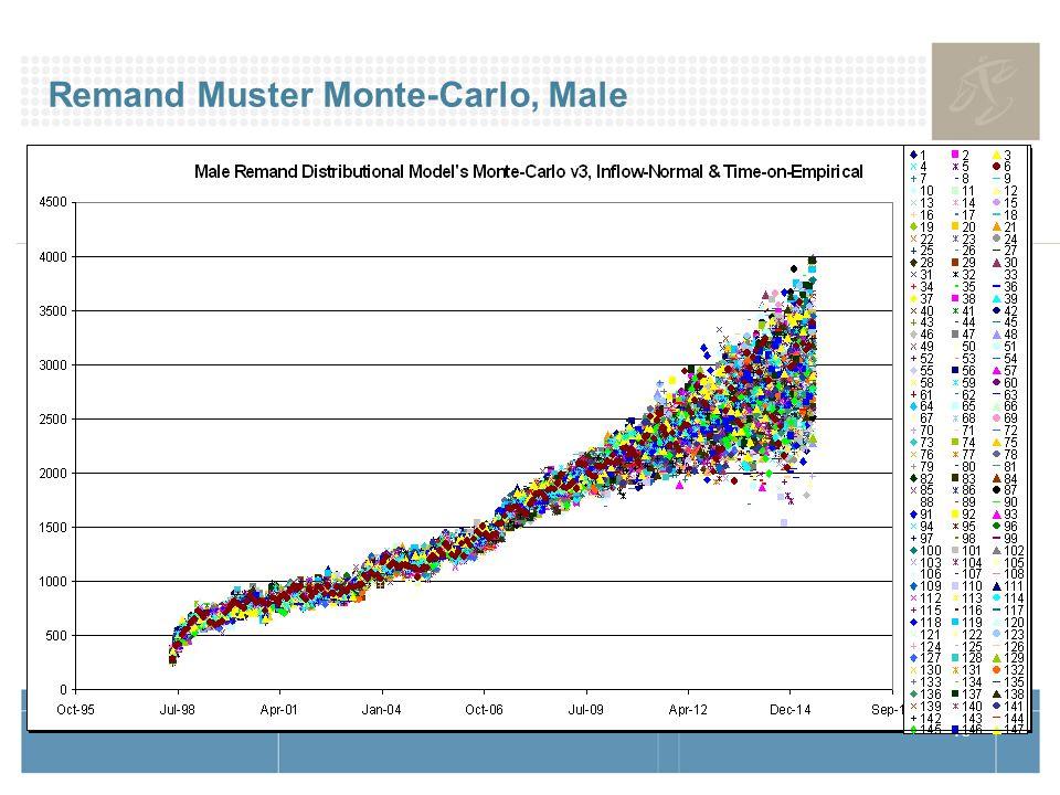 16 Remand Muster Monte-Carlo, Male