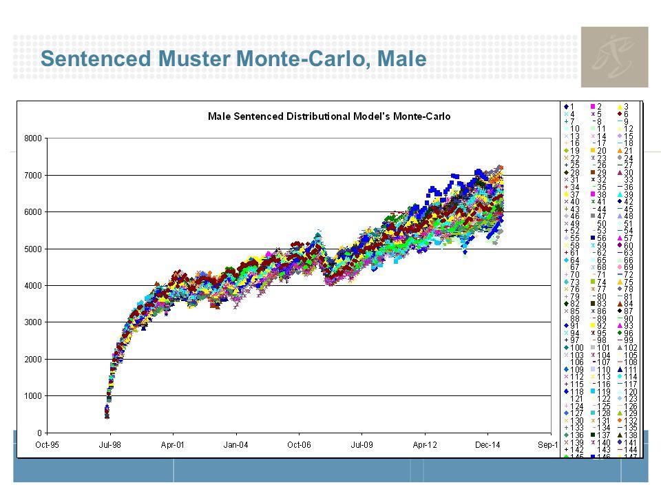 29 Sentenced Muster Monte-Carlo, Male