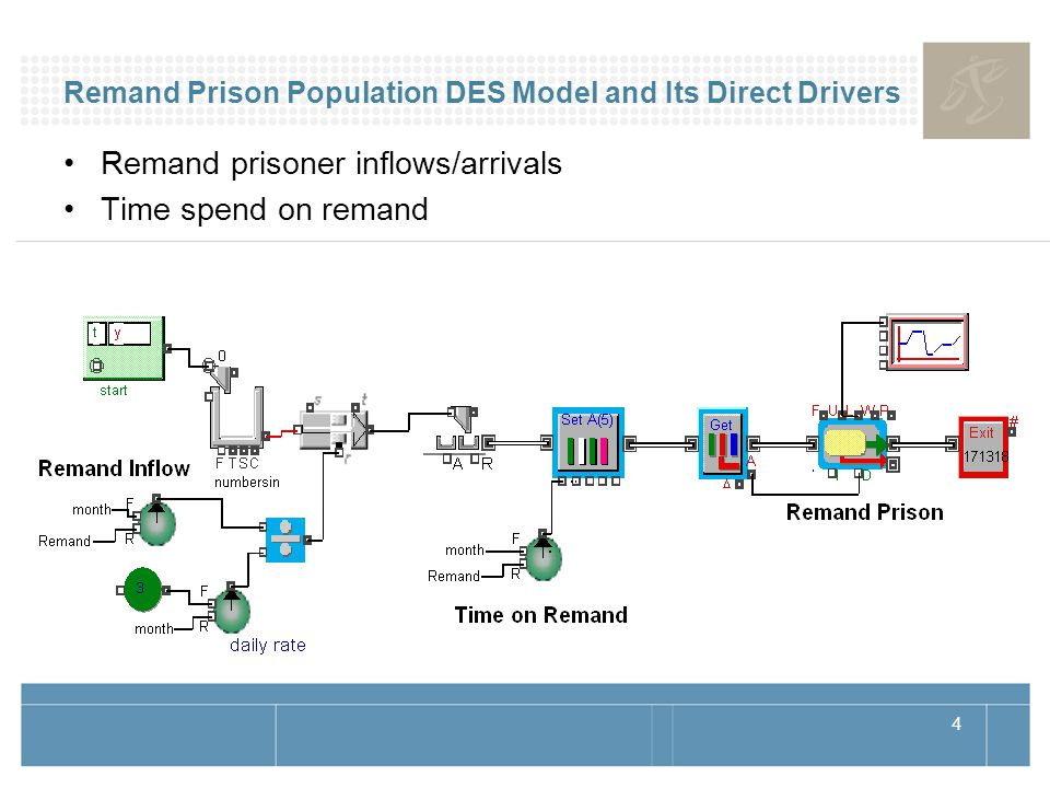4 Remand Prison Population DES Model and Its Direct Drivers Remand prisoner inflows/arrivals Time spend on remand