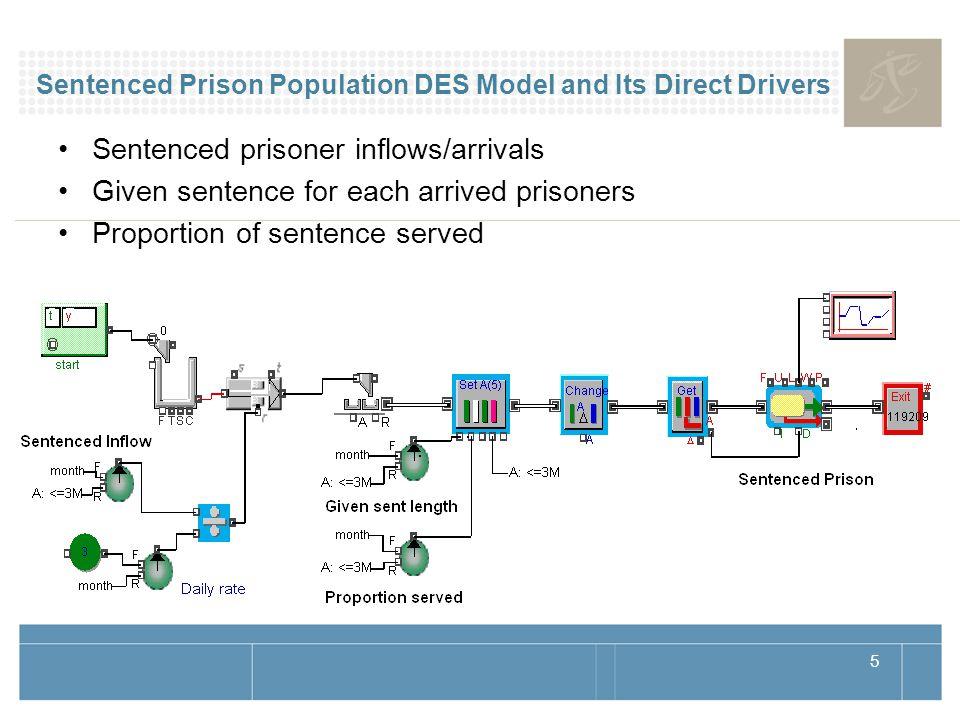 5 Sentenced Prison Population DES Model and Its Direct Drivers Sentenced prisoner inflows/arrivals Given sentence for each arrived prisoners Proportio