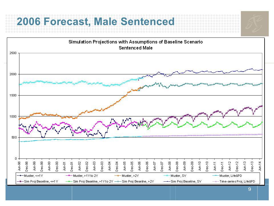 10 2006 Forecast, Male Remand