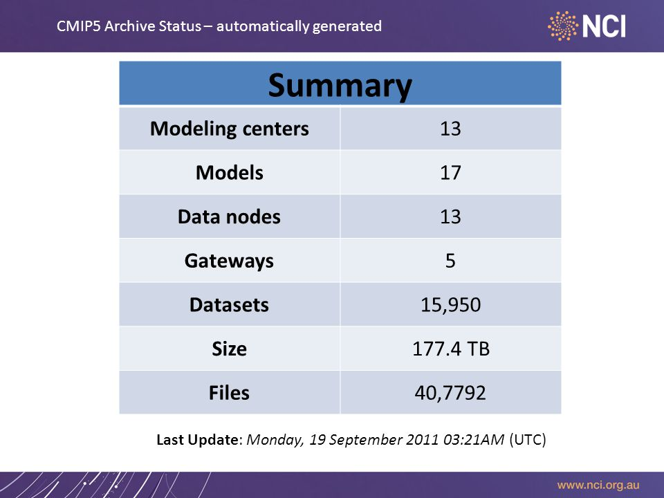 Summary Modeling centers13 Models17 Data nodes13 Gateways5 Datasets15,950 Size177.4 TB Files40,7792 CMIP5 Archive Status – automatically generated Last Update: Monday, 19 September :21AM (UTC)