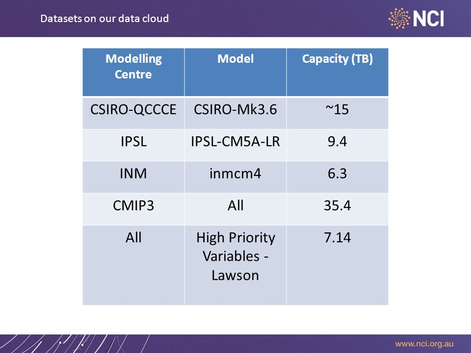 Modelling Centre ModelCapacity (TB) CSIRO-QCCCECSIRO-Mk3.6~15 IPSLIPSL-CM5A-LR9.4 INMinmcm46.3 CMIP3All35.4 AllHigh Priority Variables - Lawson 7.14 Datasets on our data cloud