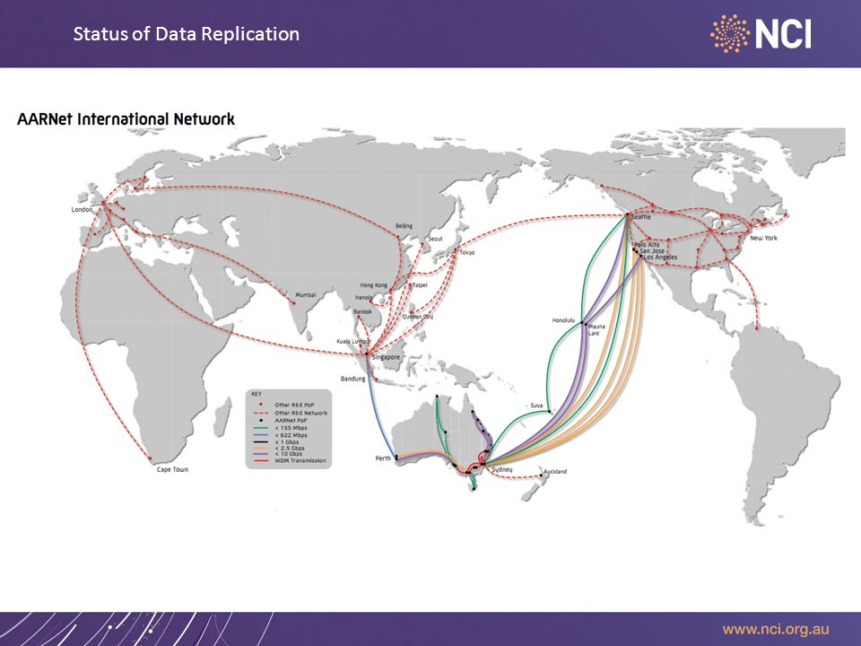 Status of Data Replication