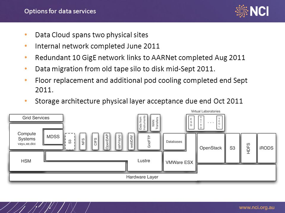 Options for data services Data Cloud spans two physical sites Internal network completed June 2011 Redundant 10 GigE network links to AARNet completed Aug 2011 Data migration from old tape silo to disk mid-Sept 2011.