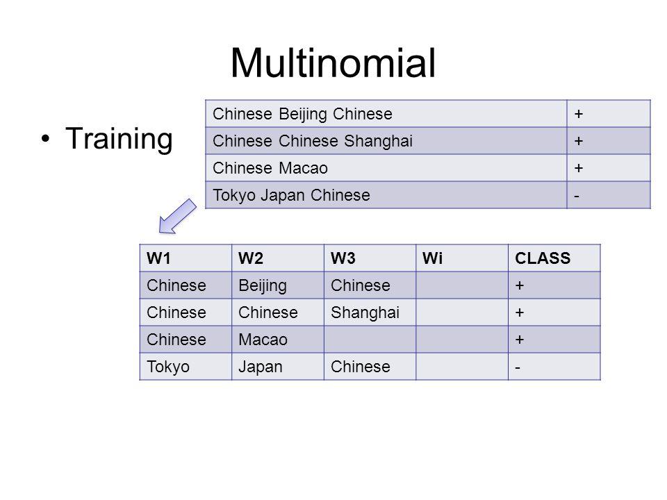 Multinomial Training Chinese Beijing Chinese+ Chinese Chinese Shanghai+ Chinese Macao+ Tokyo Japan Chinese- W1W2W3WiCLASS ChineseBeijingChinese+ Shanghai+ ChineseMacao+ TokyoJapanChinese-